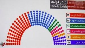 النتائج الأولية للانتخابات التشريعية 2014