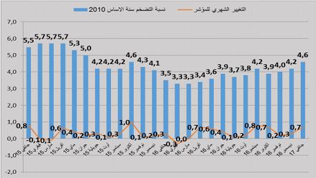 4.6  بالمائة نسبة ارتفاع تكلفة المعيشة في تونس